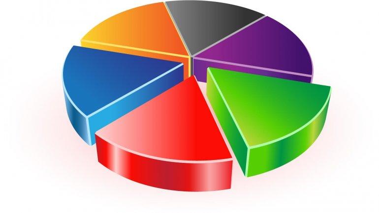 Barometru al Opiniei Publice: Pentru schimbarea sistemului de vot se pronunță 52 % din respondenți